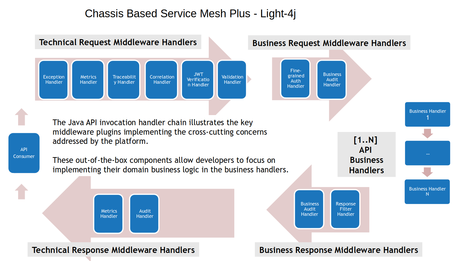 light-4j-service-mesh-plus