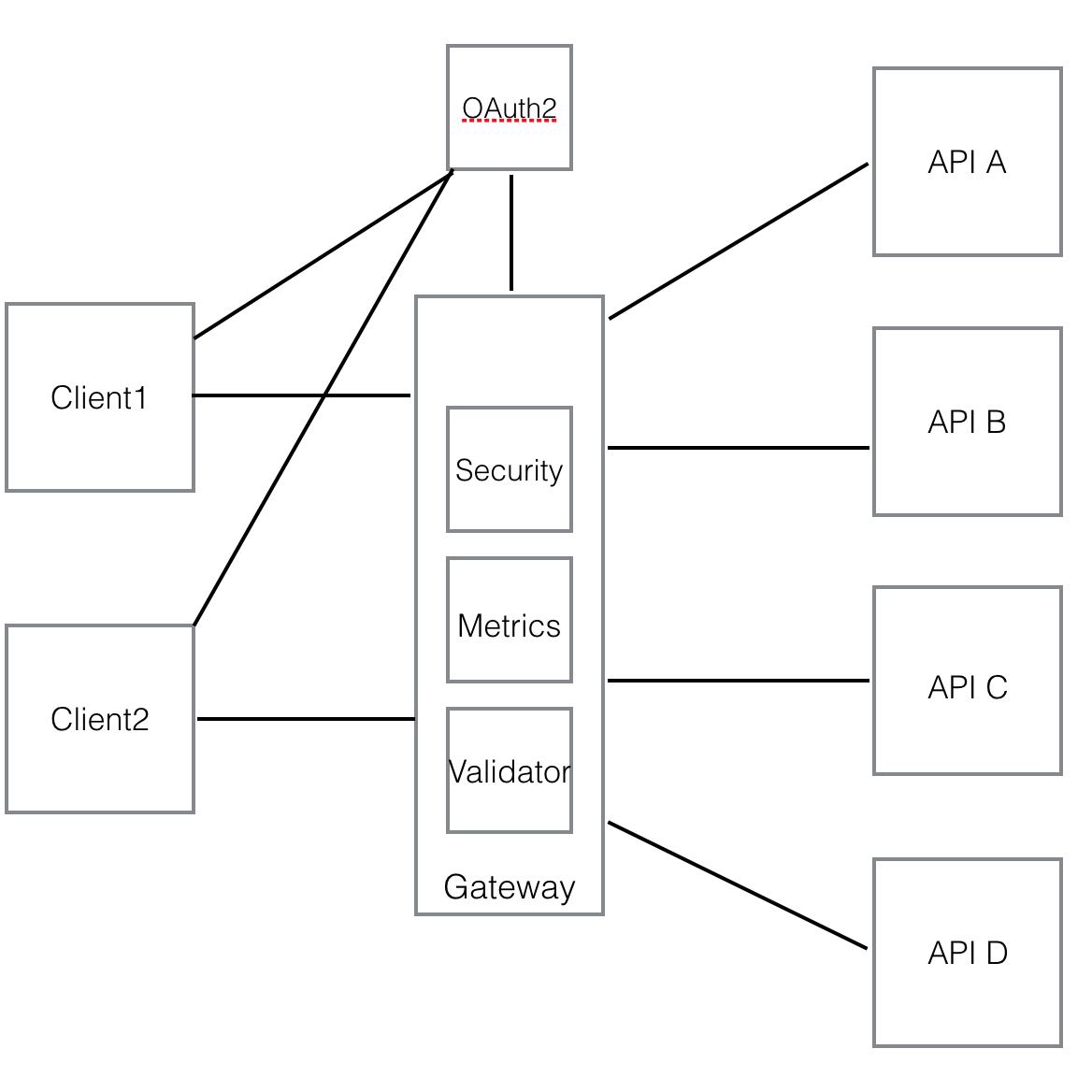 ms_oauth2_gateway